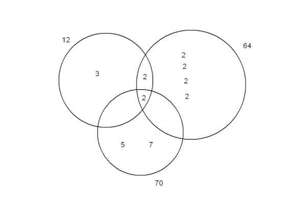 diagrammeVenn3-ppcm.jpg
